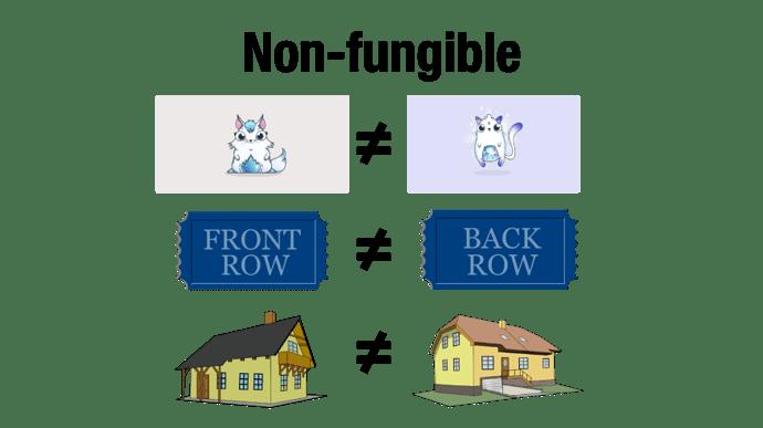 Non-Fungible
