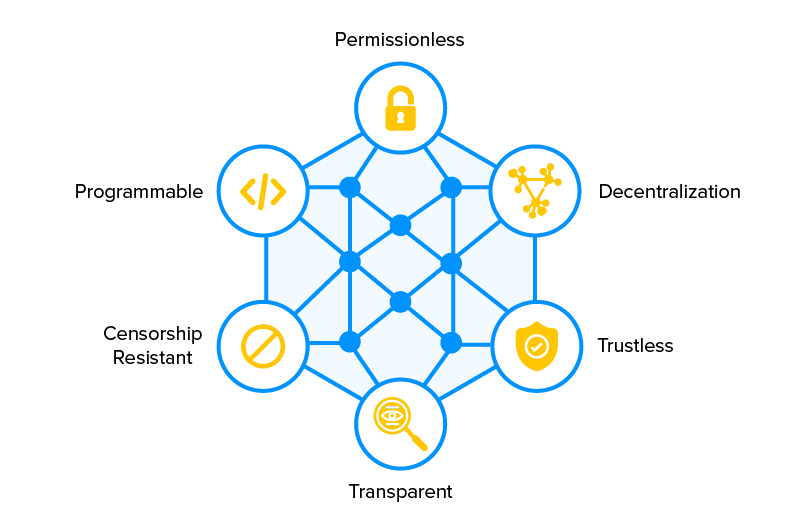components-of-Decentralized-finance